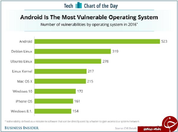 ناامن ترین سیستم عامل سال ۲۰۱۶