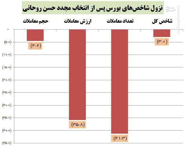 سقوط ۴۱ درصدی معاملات بورس پس از انتخاب مجدد حسن روحانی +جدول